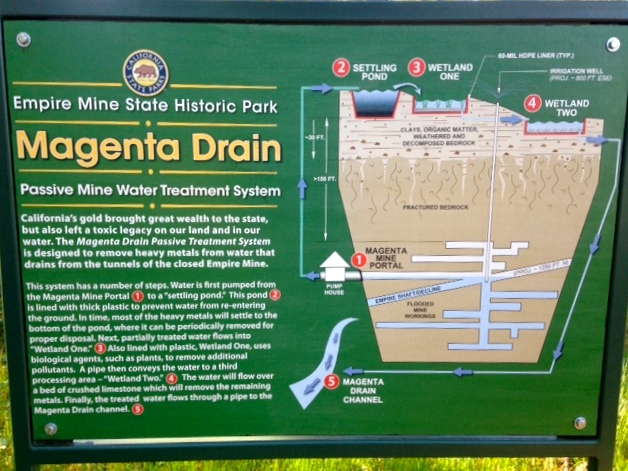 A sign at Empire Mine State Park.